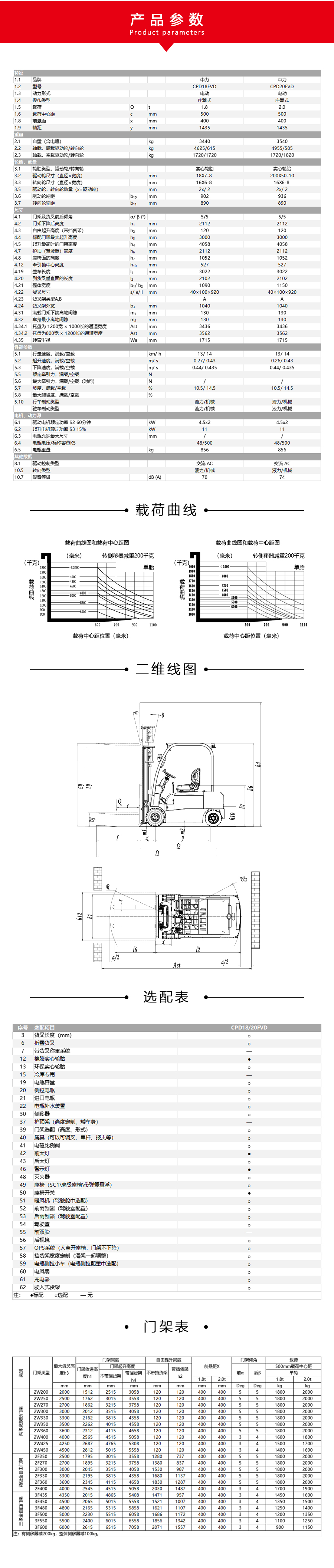 中力 1.8/2.0吨电动平衡重叉车 CPD18/20FVD
