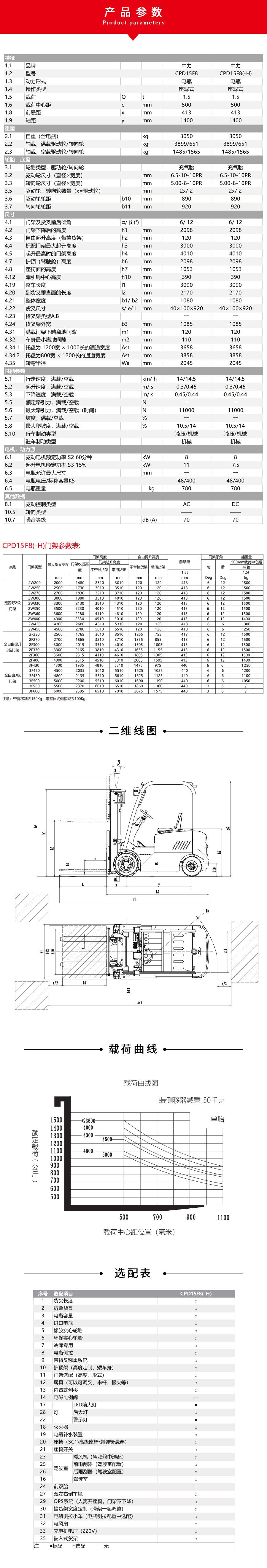中力 1.5吨/1.8吨电动平衡重叉车 CPD15F8/18F8/18F8H